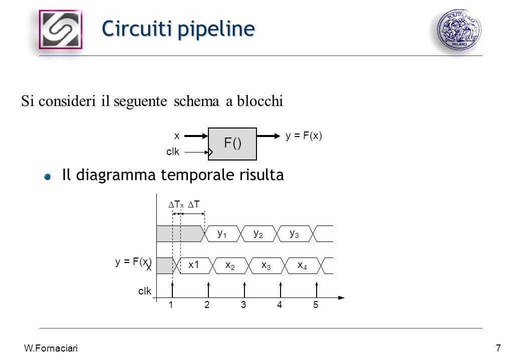 W.Fornaciari8 Circuiti pipeline Il blocco funzionale F calcola l'operazione y  F(x): In ingresso a F arriva una successione di dati x i In uscita da F viene prodotta una successione di dati y i  F(x i ) L'ingresso x presenta un ritardo di stabilizzazione pari all'intervallo di tempo  T x Il blocco funzionale F presenta un ritardo di propagazione pari all'intervallo di tempo  T La frequenza massima di funzionamento è: