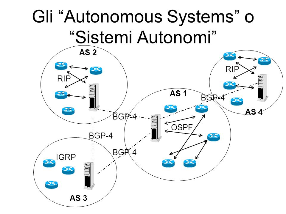 "Gli ""Autonomous Systems"" o ""Sistemi Autonomi"" AS 1 AS 2 AS 3 BGP-4 OSPF RIP IGRP AS 4 RIP BGP-4"