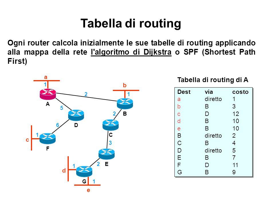 Ogni router calcola inizialmente le sue tabelle di routing applicando alla mappa della rete l'algoritmo di Dijkstra o SPF (Shortest Path First) Tabell