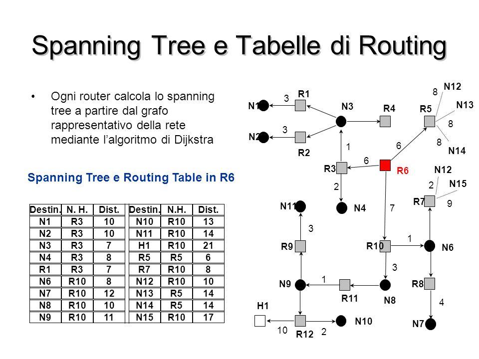 Spanning Tree e Tabelle di Routing Ogni router calcola lo spanning tree a partire dal grafo rappresentativo della rete mediante l'algoritmo di Dijkstr