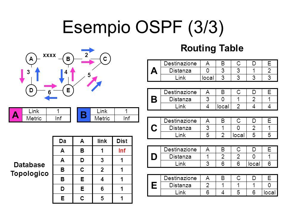 Esempio OSPF (3/3) ABC DE 3 2 5 xxxx 6 4 A Link Metric 1 Inf B Link Metric 1 Inf Database Topologico DaAlink AB1 AD3 BC2 BE4 DE6 EC5 Dist Inf 1 1 1 1