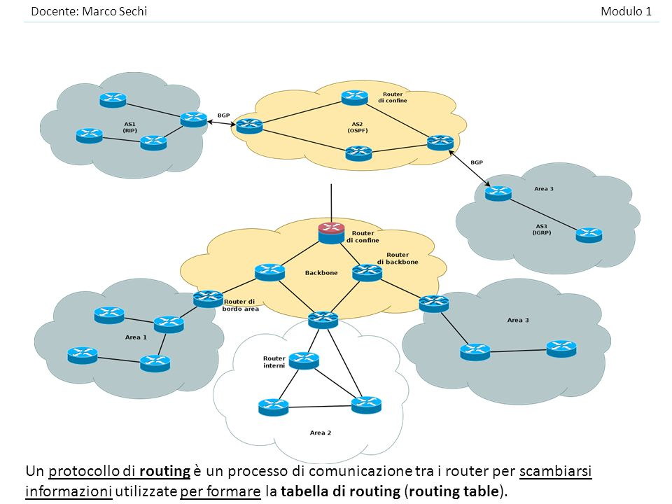 BGP (3/3) Si utilizzano quindi solo informazioni di raggiungibilità: si determina la lista degli AS che devono essere attraversati per raggiungere una particolare rete lungo un particolare cammino; –l'instradamento terrà conto di eventuali preferenze per alcuni AS rispetto ad altri (accordi commerciali, prestazioni, ecc.).