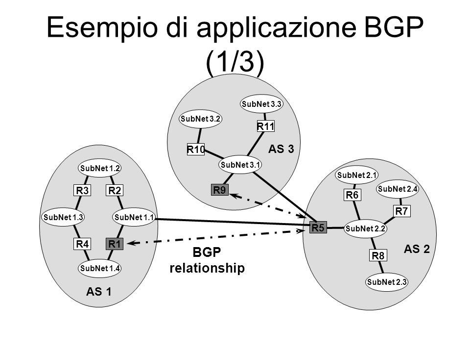 Esempio di applicazione BGP (1/3) BGP relationship R6 R8 R7 SubNet 2.1 SubNet 2.3 SubNet 2.4 AS 2 SubNet 2.2 R5 R3 SubNet 1.2 SubNet 1.3 SubNet 1.4 R2