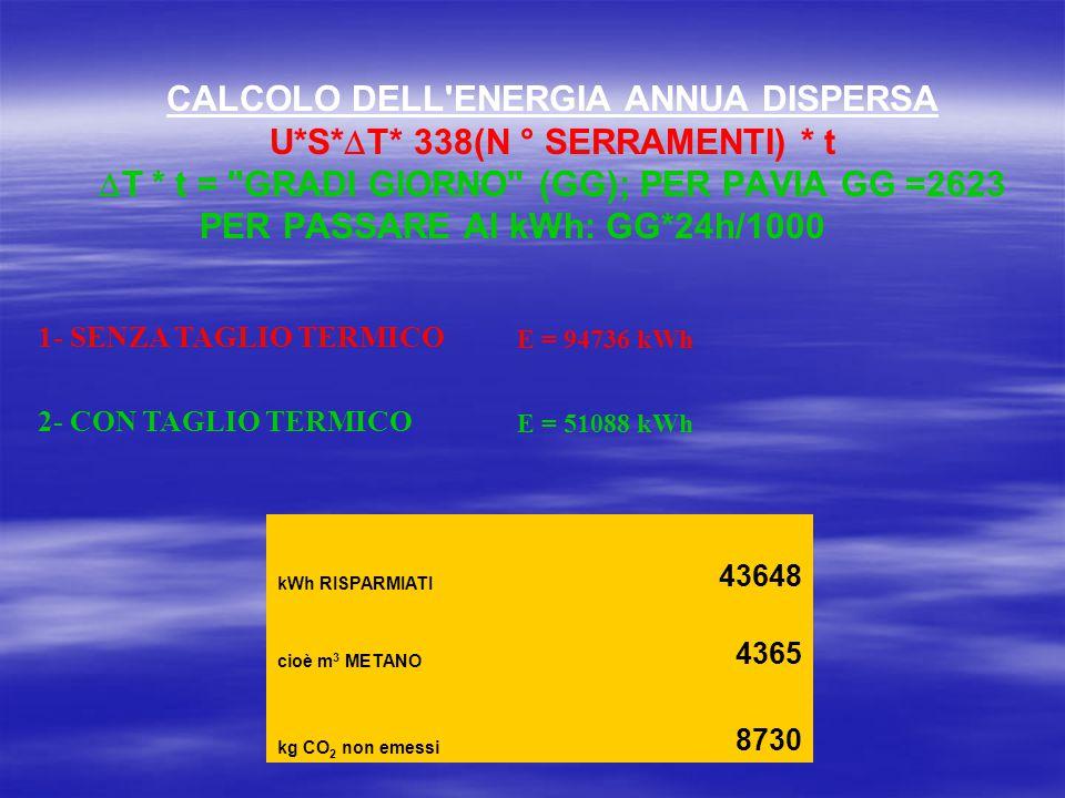 1- SENZA TAGLIO TERMICO E = 94736 kWh 2- CON TAGLIO TERMICO E = 51088 kWh CALCOLO DELL ENERGIA ANNUA DISPERSA U*S*  T* 338(N ° SERRAMENTI) * t  T * t = GRADI GIORNO (GG); PER PAVIA GG =2623 PER PASSARE AI kWh: GG*24h/1000 kWh RISPARMIATI 43648 cioè m 3 METANO 4365 kg CO 2 non emessi 8730
