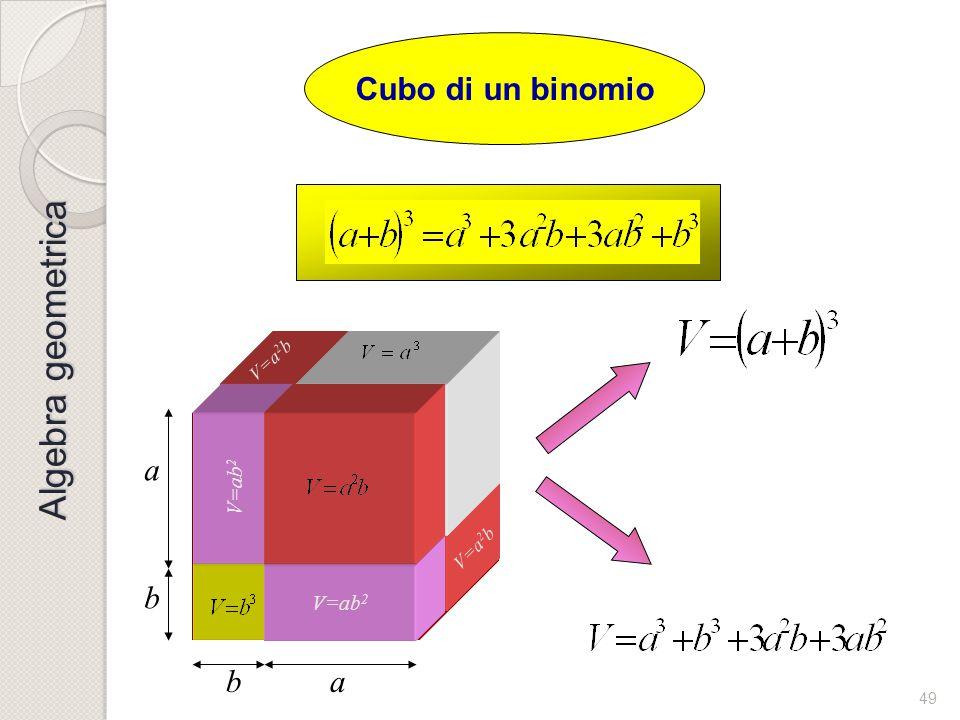48 Quadrato di un trinomio abc a b c S=a2a2 +b2b2 + c2c2 +2ab+2ac + 2bc         Algebra geometrica
