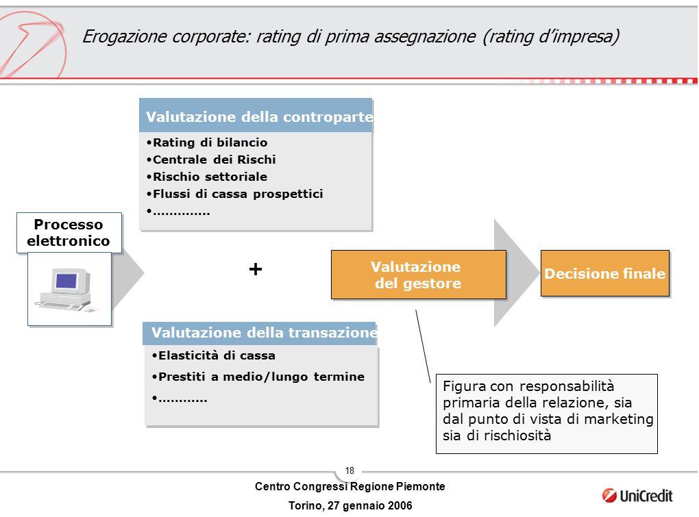 18 Centro Congressi Regione Piemonte Torino, 27 gennaio 2006 Valutazione della transazione Elasticità di cassa Prestiti a medio/lungo termine ………... V