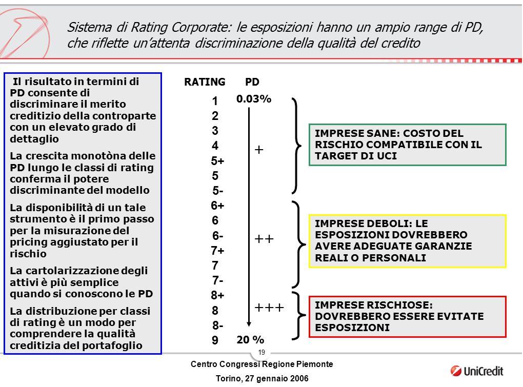 19 Centro Congressi Regione Piemonte Torino, 27 gennaio 2006 Il risultato in termini di PD consente di discriminare il merito creditizio della controp