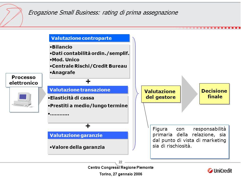 22 Centro Congressi Regione Piemonte Torino, 27 gennaio 2006 Valutazione controparte Bilancio Dati contabilità ordin./semplif. Mod. Unico Centrale Ris