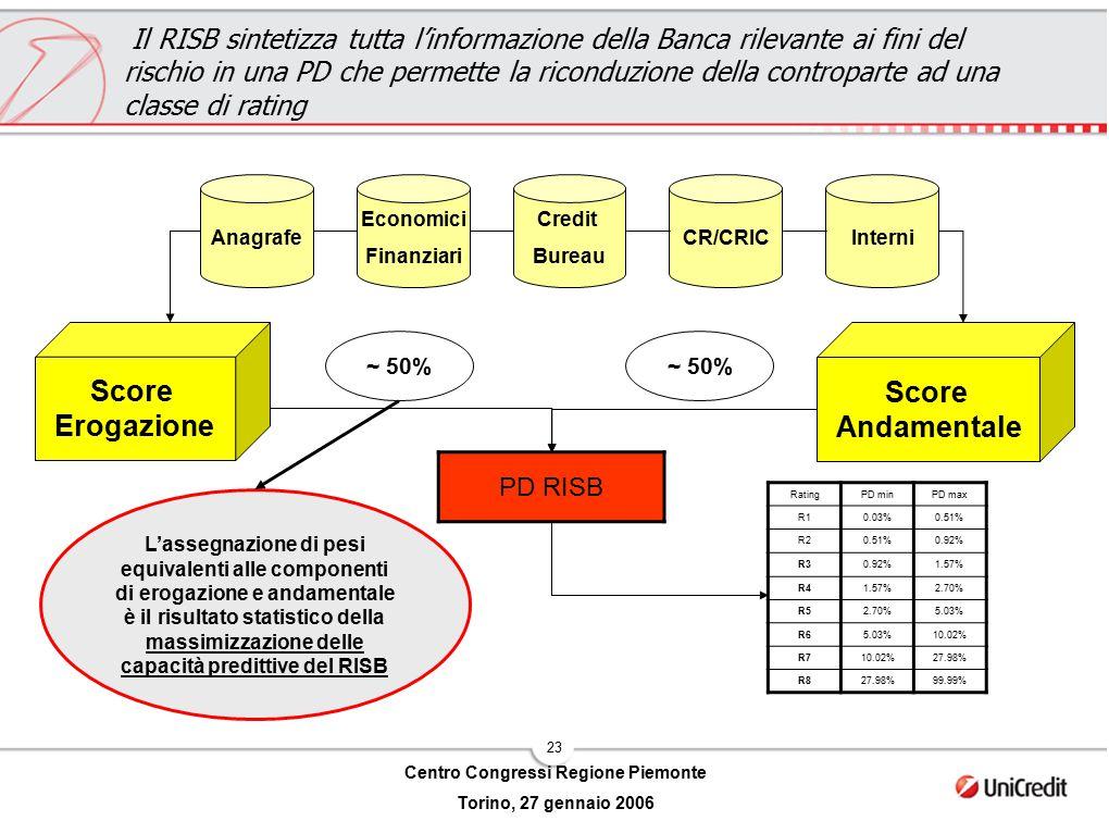 23 Centro Congressi Regione Piemonte Torino, 27 gennaio 2006 Il RISB sintetizza tutta l'informazione della Banca rilevante ai fini del rischio in una