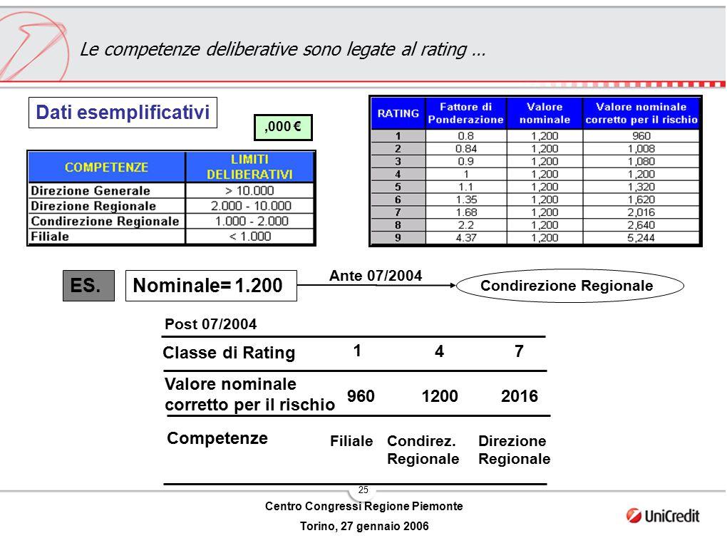 25 Centro Congressi Regione Piemonte Torino, 27 gennaio 2006 ES.Nominale= 1.200 1 4 7 Valore nominale corretto per il rischio 96012002016 FilialeCondi