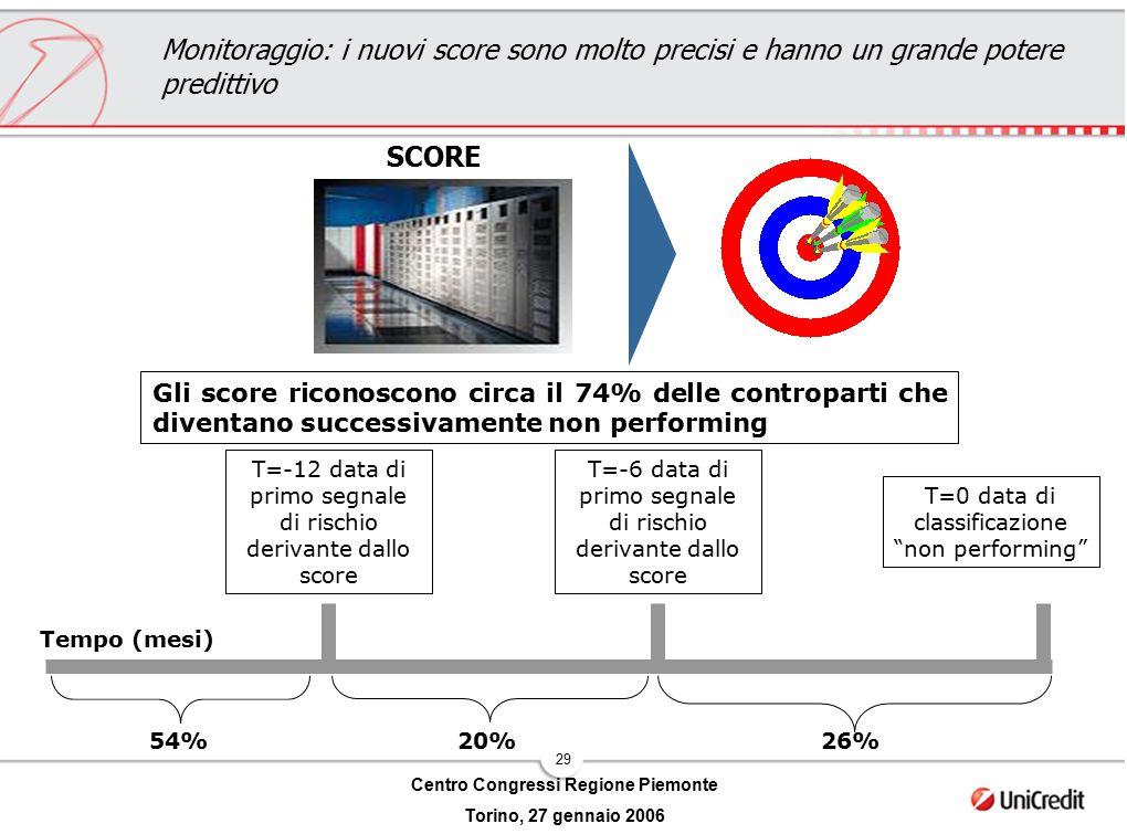 29 Centro Congressi Regione Piemonte Torino, 27 gennaio 2006 Monitoraggio: i nuovi score sono molto precisi e hanno un grande potere predittivo SCORE