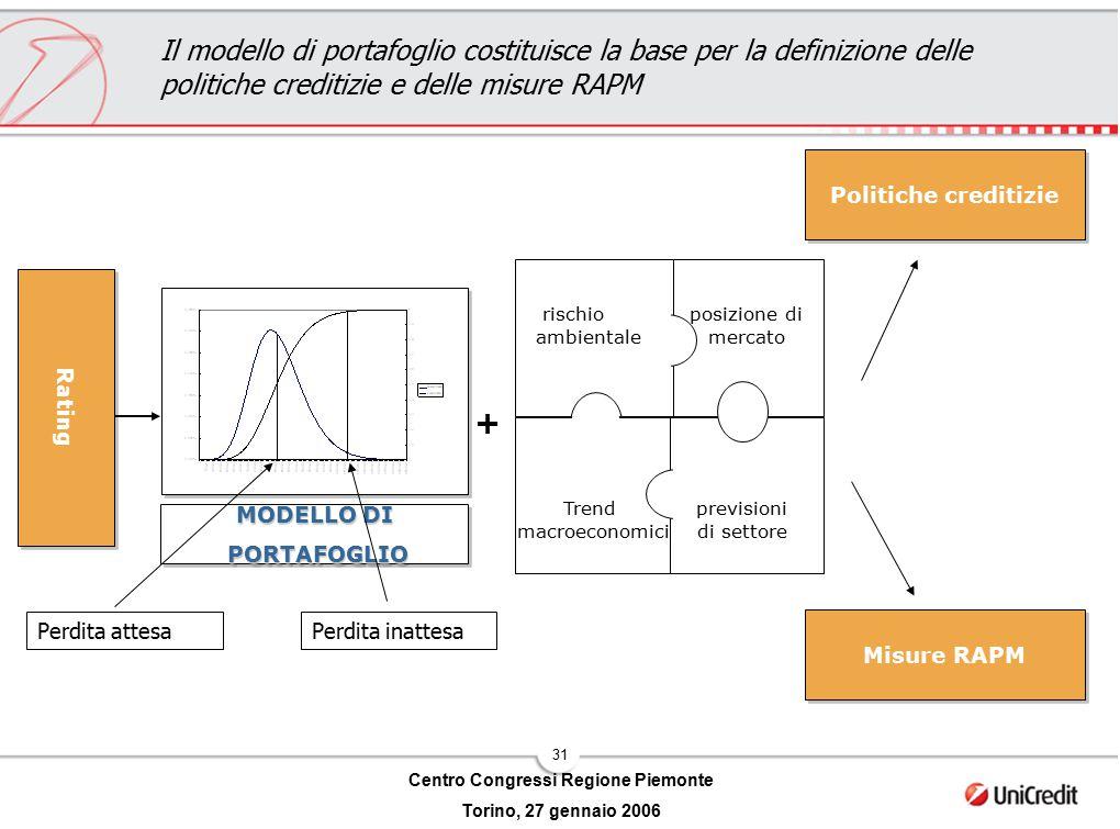31 Centro Congressi Regione Piemonte Torino, 27 gennaio 2006 posizione di mercato Trend macroeconomici previsioni di settore MODELLO DI PORTAFOGLIO PO