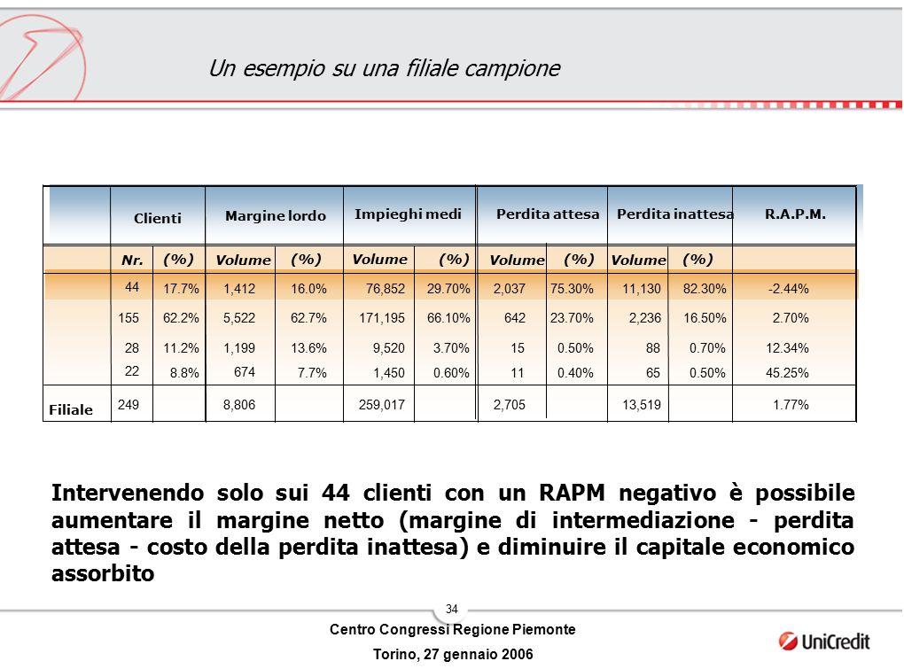 34 Centro Congressi Regione Piemonte Torino, 27 gennaio 2006 Un esempio su una filiale campione Intervenendo solo sui 44 clienti con un RAPM negativo