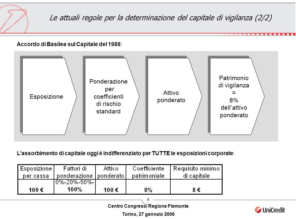 4 Centro Congressi Regione Piemonte Torino, 27 gennaio 2006 Esposizione Ponderazione per coefficienti di rischio standard Ponderazione per coefficient