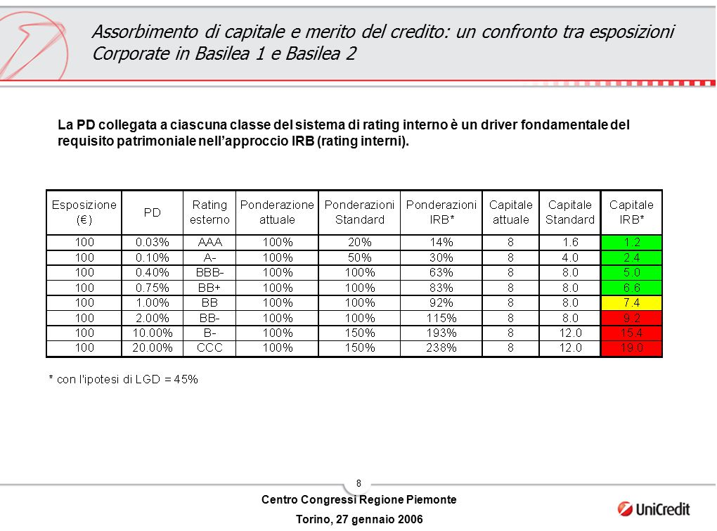 8 Centro Congressi Regione Piemonte Torino, 27 gennaio 2006 Assorbimento di capitale e merito del credito: un confronto tra esposizioni Corporate in B