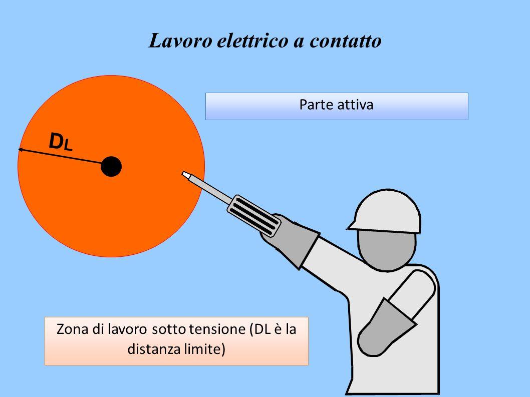 DLDL Parte attiva Zona di lavoro sotto tensione (DL è la distanza limite) Lavoro elettrico a contatto