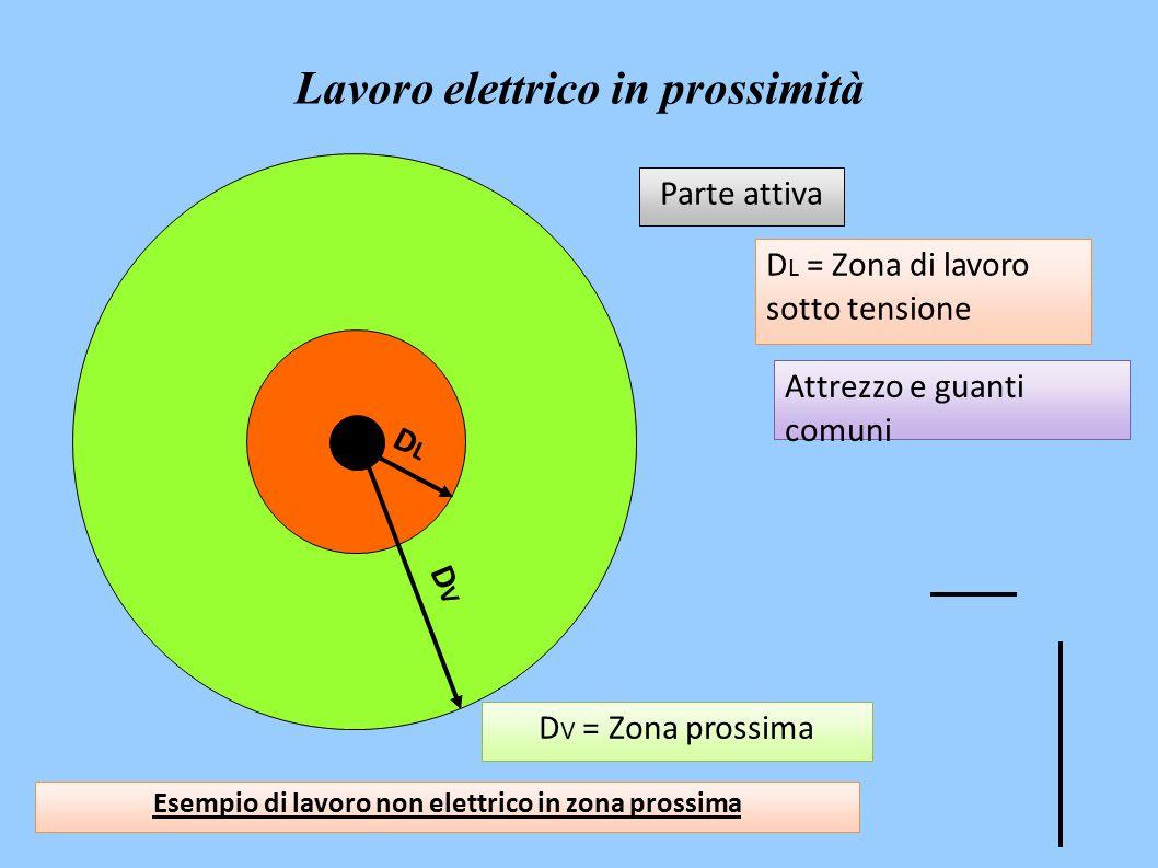 D V = Zona prossima D L = Zona di lavoro sotto tensione Parte attiva DLDL DVDV Esempio di lavoro non elettrico in zona prossima Attrezzo e guanti comuni Lavoro elettrico in prossimità