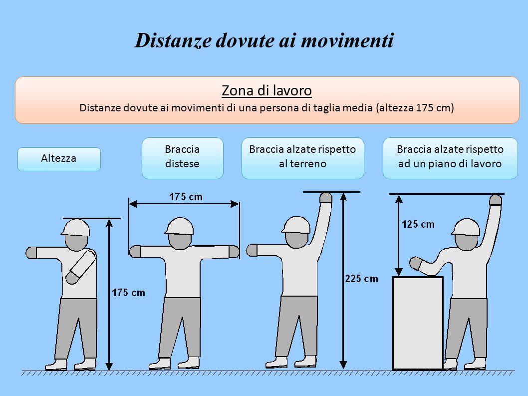 Altezza Braccia distese Braccia alzate rispetto al terreno Braccia alzate rispetto ad un piano di lavoro Zona di lavoro Distanze dovute ai movimenti di una persona di taglia media (altezza 175 cm) Distanze dovute ai movimenti