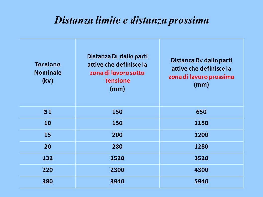 Tensione Nominale (kV) Distanza D L dalle parti attive che definisce la zona di lavoro sotto Tensione (mm) Distanza D V dalle parti attive che definisce la zona di lavoro prossima (mm)  1150650 101501150 152001200 202801280 13215203520 22023004300 38039405940 Distanza limite e distanza prossima