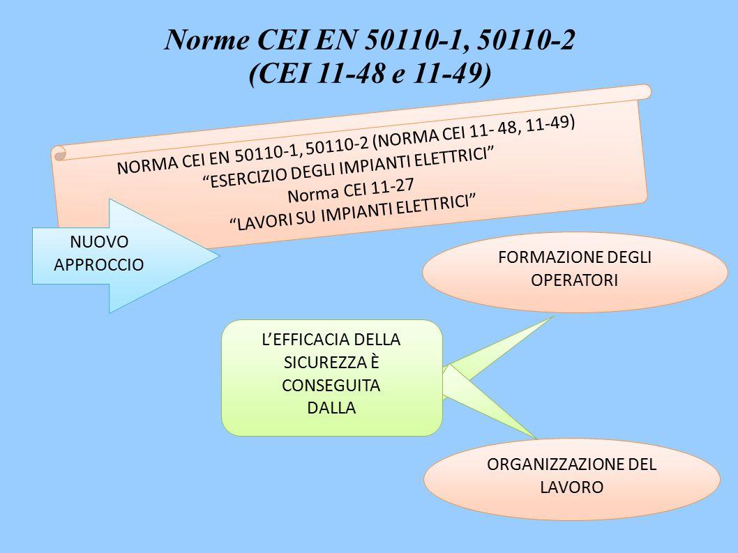 ORGANIZZAZIONE DEL LAVORO FORMAZIONE DEGLI OPERATORI NORMA CEI EN 50110-1, 50110-2 (NORMA CEI 11- 48, 11-49) ESERCIZIO DEGLI IMPIANTI ELETTRICI Norma CEI 11-27 LAVORI SU IMPIANTI ELETTRICI NUOVO APPROCCIO L'EFFICACIA DELLA SICUREZZA È CONSEGUITA DALLA Norme CEI EN 50110-1, 50110-2 (CEI 11-48 e 11-49)