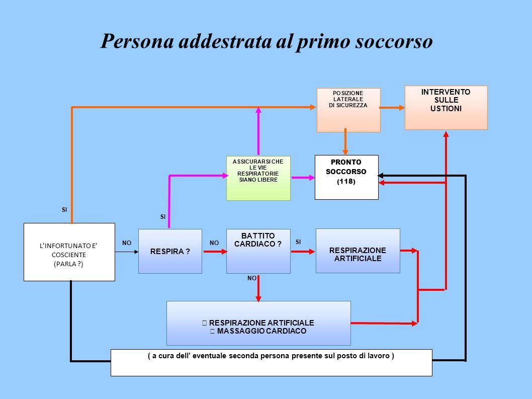 POSIZIONE LATERALE DI SICUREZZA L'INFORTUNATO E' COSCIENTE (PARLA ?) RESPIRA .