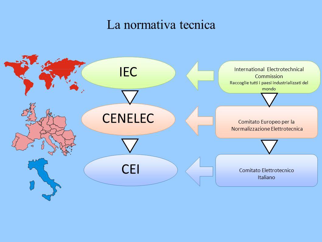 IEC CENELEC International Electrotechnical Commission Raccoglie tutti i paesi industrializzati del mondo Comitato Europeo per la Normalizzazione Elettrotecnica CEI Comitato Elettrotecnico Italiano La normativa tecnica