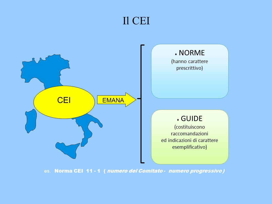 CEI EMANA  NORME (hanno carattere prescrittivo)  GUIDE (costituiscono raccomandazioni ed indicazioni di carattere esemplificativo) es.