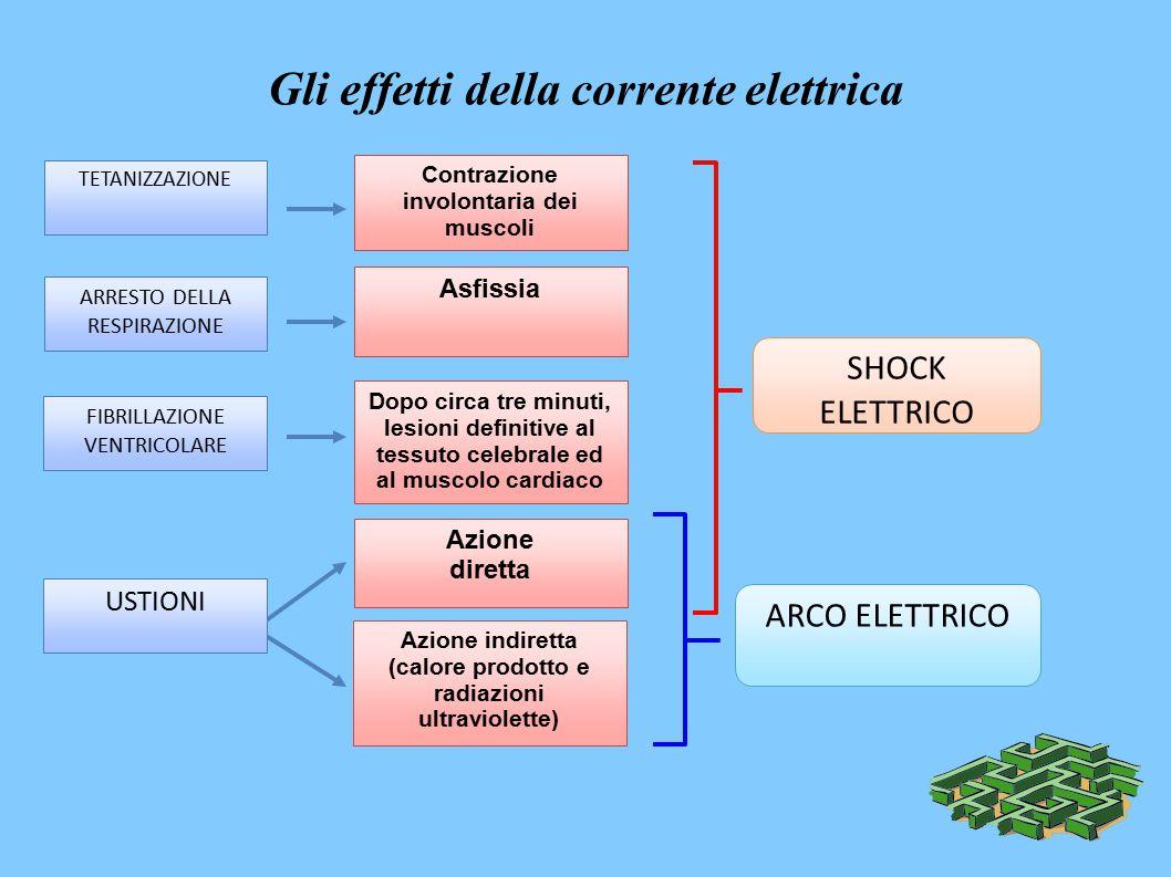 Gli effetti della corrente elettrica TETANIZZAZIONE ARRESTO DELLA RESPIRAZIONE FIBRILLAZIONE VENTRICOLARE Contrazione involontaria dei muscoli Asfissia Dopo circa tre minuti, lesioni definitive al tessuto celebrale ed al muscolo cardiaco Azione diretta Azione indiretta (calore prodotto e radiazioni ultraviolette) SHOCK ELETTRICO ARCO ELETTRICO USTIONI