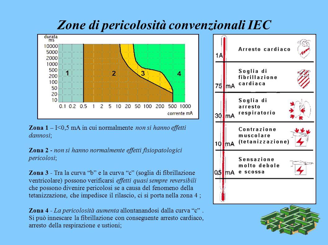 Zone di pericolosità convenzionali IEC Zona 1 – I<0,5 mA in cui normalmente non si hanno effetti dannosi; Zona 2 - non si hanno normalmente effetti fisiopatologici pericolosi; Zona 3 - Tra la curva b e la curva c (soglia di fibrillazione ventricolare) possono verificarsi effetti quasi sempre reversibili che possono divenire pericolosi se a causa del fenomeno della tetanizzazione, che impedisce il rilascio, ci si porta nella zona 4 ; Zona 4 - La pericolosità aumenta allontanandosi dalla curva c .