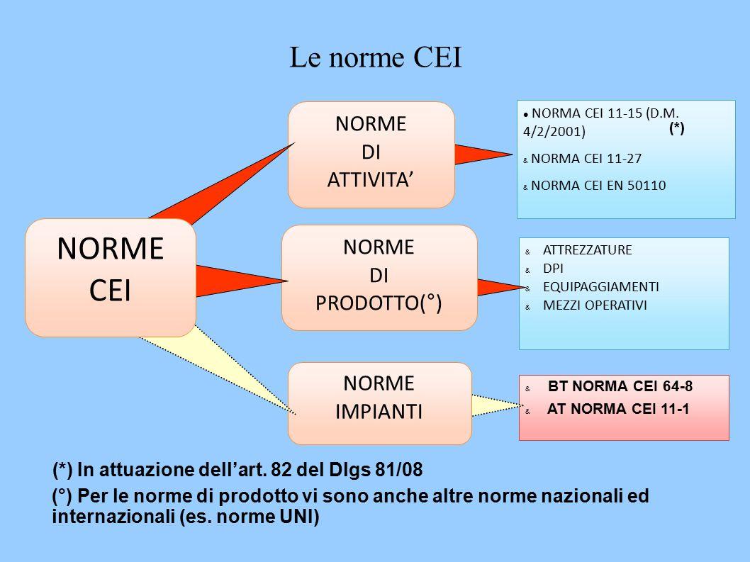 NORMA CEI 11-15 (D.M.