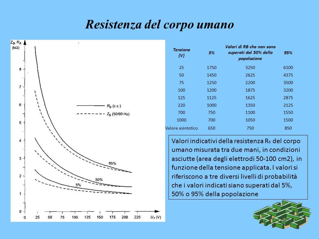 Resistenza del corpo umano - Tensione (V) 5% Valori di RB che non sono superati dal 50% della popolazione 95% 25175032506100 50145026254375 75125022003500 100120018753200 125112516252875 220100013502125 70075011001550 100070010501500 Valore asintotico650750850 Valori indicativi della resistenza R B del corpo umano misurata tra due mani, in condizioni asciutte (area degli elettrodi 50-100 cm2), in funzione della tensione applicata.