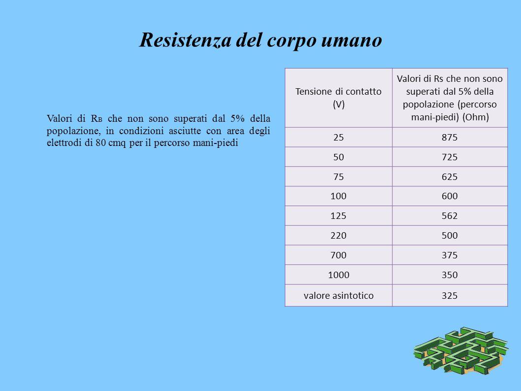 Resistenza del corpo umano Valori di R B che non sono superati dal 5% della popolazione, in condizioni asciutte con area degli elettrodi di 80 cmq per il percorso mani-piedi Tensione di contatto (V) Valori di Rs che non sono superati dal 5% della popolazione (percorso mani-piedi) (Ohm) 25875 50725 75625 100600 125562 220500 700375 1000350 valore asintotico325