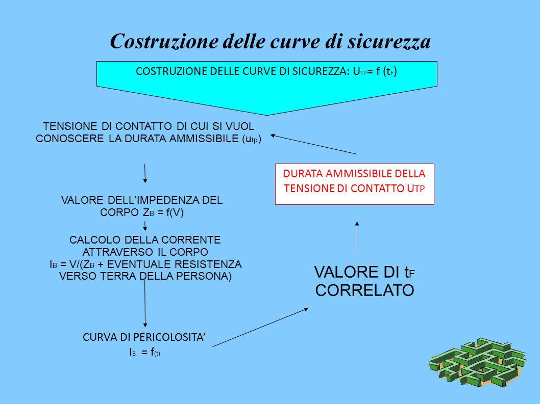 Costruzione delle curve di sicurezza TENSIONE DI CONTATTO DI CUI SI VUOL CONOSCERE LA DURATA AMMISSIBILE (u tp ) VALORE DELL'IMPEDENZA DEL CORPO Z B = f(V) CALCOLO DELLA CORRENTE ATTRAVERSO IL CORPO I B = V/(Z B + EVENTUALE RESISTENZA VERSO TERRA DELLA PERSONA) CURVA DI PERICOLOSITA' I B = f (t) VALORE DI t F CORRELATO DURATA AMMISSIBILE DELLA TENSIONE DI CONTATTO U TP COSTRUZIONE DELLE CURVE DI SICUREZZA: U TP = f (t F )