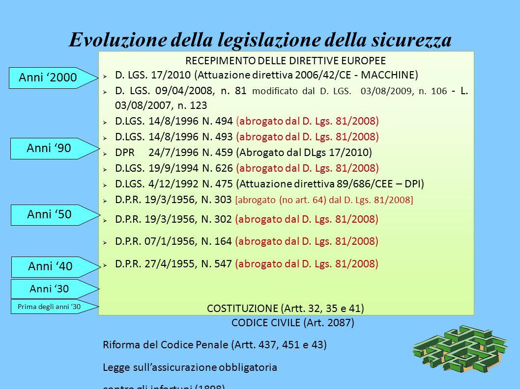 Evoluzione della legislazione della sicurezza RECEPIMENTO DELLE DIRETTIVE EUROPEE  D.