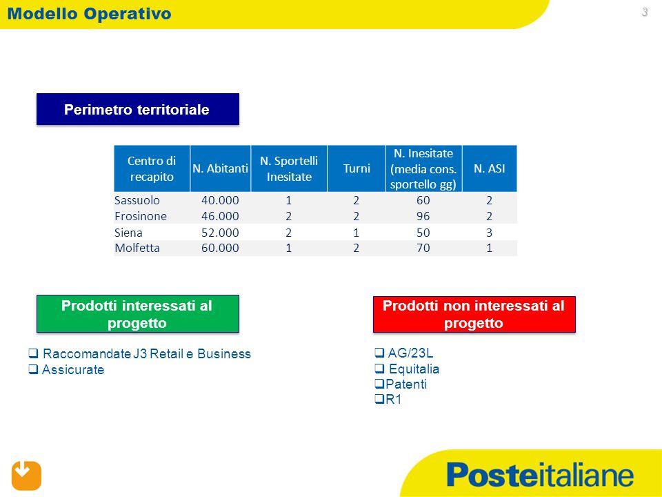 02/04/2015 3 Modello Operativo Perimetro territoriale Prodotti interessati al progetto  Raccomandate J3 Retail e Business  Assicurate Prodotti non i