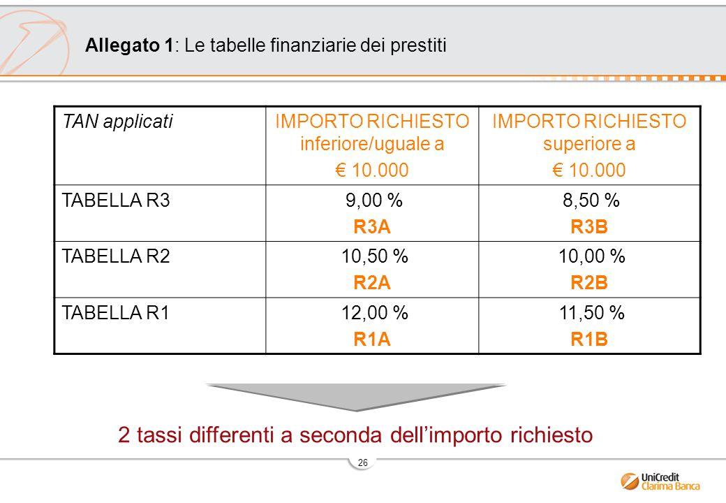 26 Allegato 1: Le tabelle finanziarie dei prestiti 2 tassi differenti a seconda dell'importo richiesto TAN applicatiIMPORTO RICHIESTO inferiore/uguale a € 10.000 IMPORTO RICHIESTO superiore a € 10.000 TABELLA R3 9,00 % R3A 8,50 % R3B TABELLA R2 10,50 % R2A 10,00 % R2B TABELLA R1 12,00 % R1A 11,50 % R1B