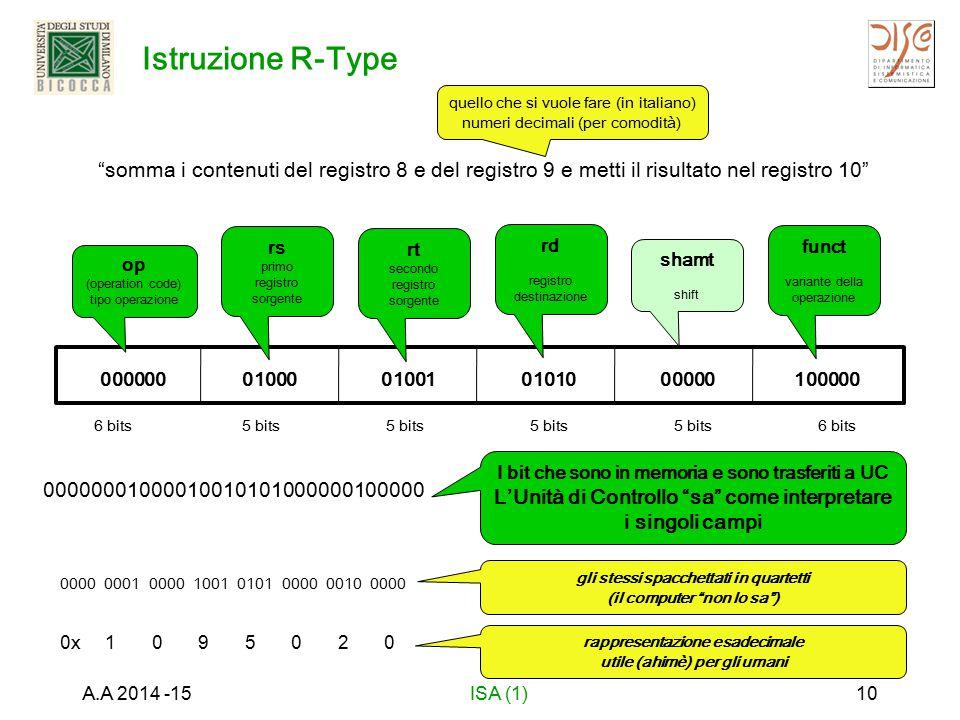 Istruzione R-Type A.A 2014 -15ISA (1)10 6 bits5 bits 6 bits somma i contenuti del registro 8 e del registro 9 e metti il risultato nel registro 10 quello che si vuole fare (in italiano) numeri decimali (per comodità) 000000 op (operation code) tipo operazione 01000 rs primo registro sorgente 01001 rt secondo registro sorgente 01010 rd registro destinazione 00000 shamt shift 100000 funct variante della operazione 00000001000010010101000000100000 I bit che sono in memoria e sono trasferiti a UC L'Unità di Controllo sa come interpretare i singoli campi 0000 0001 0000 1001 0101 0000 0010 0000 gli stessi spacchettati in quartetti (il computer non lo sa ) 0x 1 0 9 5 0 2 0 rappresentazione esadecimale utile (ahimè) per gli umani