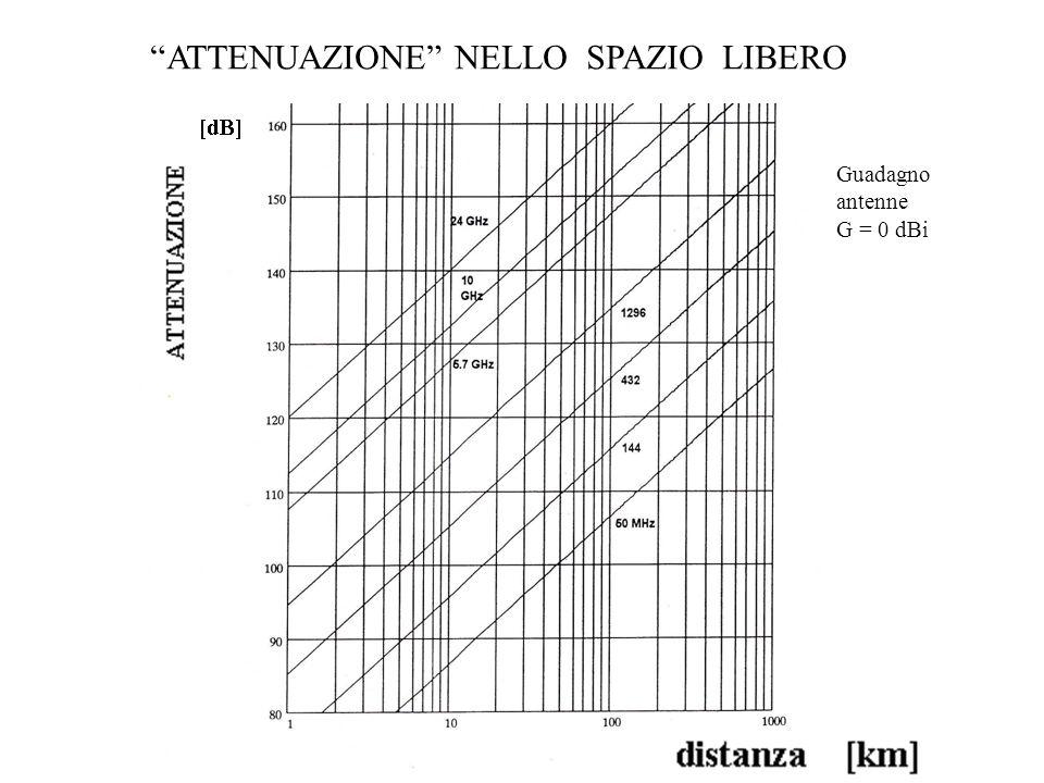 ATTENUAZIONE NELLO SPAZIO LIBERO Guadagno antenne G = 0 dBi