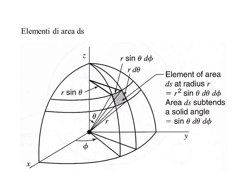 Elementi di area ds