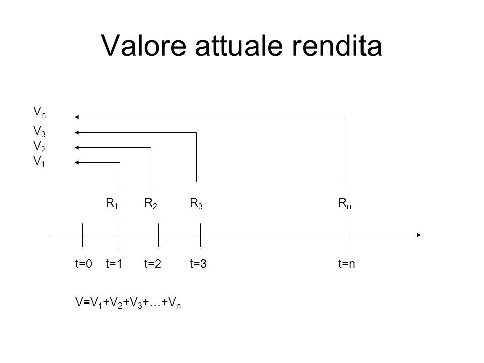 Valore attuale rendita V=V 1 +V 2 +V 3 +…+V n t=0t=1t=2t=3t=n R1R1 R2R2 R3R3 RnRn V3V3 VnVn V2V2 V1V1