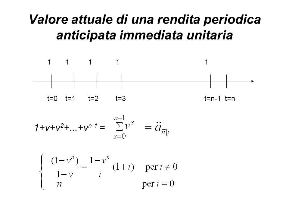 Valore attuale di una rendita periodica anticipata immediata unitaria t=0t=1t=2t=3t=n-1 11111 t=n 1+v+v 2 +...+v n-1 =