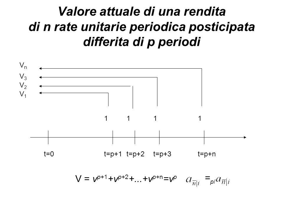 Valore attuale di una rendita di n rate unitarie periodica posticipata differita di p periodi V = v p+1 +v p+2 +...+v p+n =v p =p/=p/ t=0t=p+1t=p+2t=p+3t=p+n 1111 V3V3 VnVn V2V2 V1V1