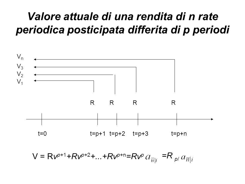 Valore attuale di una rendita di n rate periodica posticipata differita di p periodi t=0t=p+1t=p+2t=p+3t=p+n RRRR V3V3 VnVn V2V2 V1V1 V = Rv p+1 +Rv p+2 +...+Rv p+n =Rv p =R p/