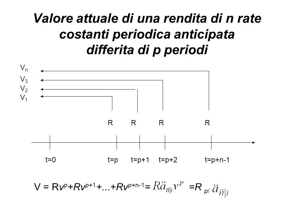 Valore attuale di una rendita di n rate costanti periodica anticipata differita di p periodi t=0t=pt=p+1t=p+2t=p+n-1 RRRR V3V3 VnVn V2V2 V1V1 V = Rv p +Rv p+1 +...+Rv p+n-1 ==R p/