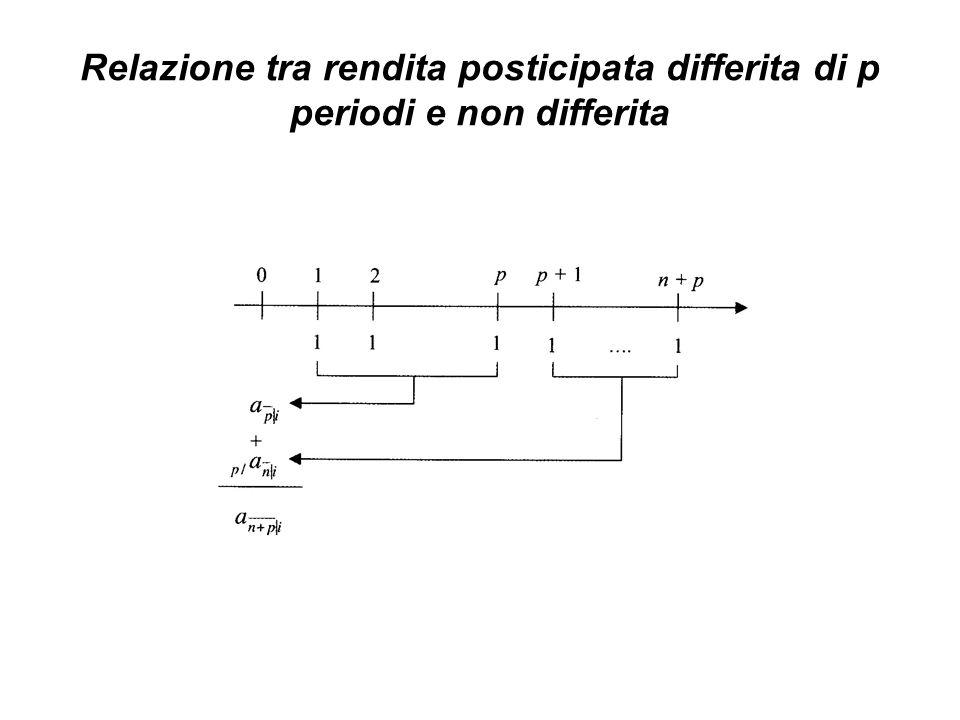 Relazione tra rendita posticipata differita di p periodi e non differita