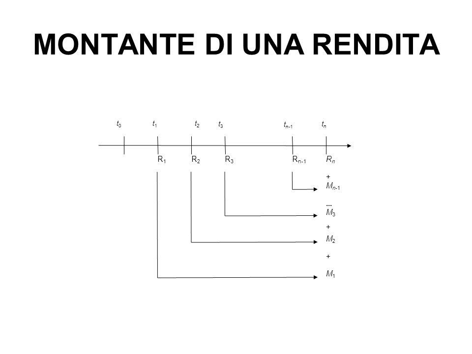 MONTANTE DI UNA RENDITA R2R2 t n-1 t1 t1 t2 t2 t 3 t n t 0 + R3R3 R n-1 RnRn R1R1 M n-1...
