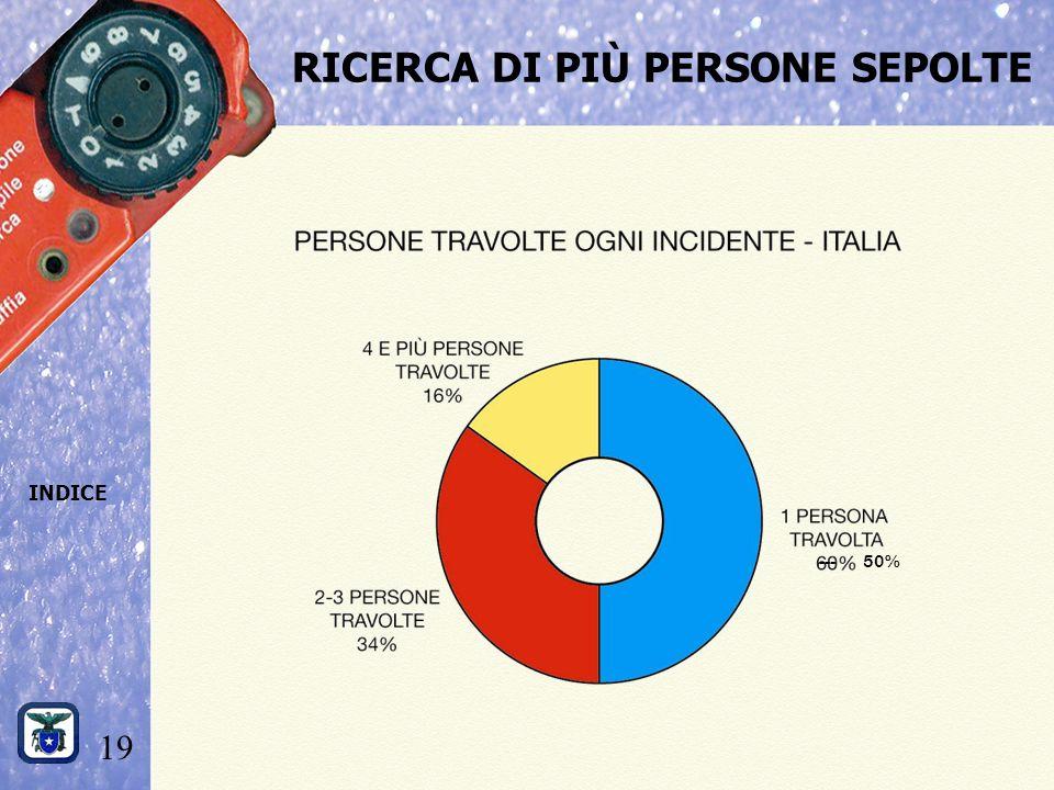 19 INDICE RICERCA DI PIÙ PERSONE SEPOLTE --- 50%