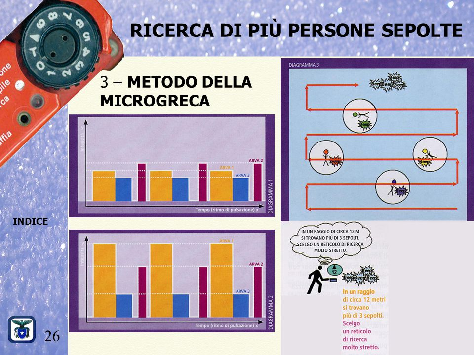 26 INDICE RICERCA DI PIÙ PERSONE SEPOLTE 3 – METODO DELLA MICROGRECA