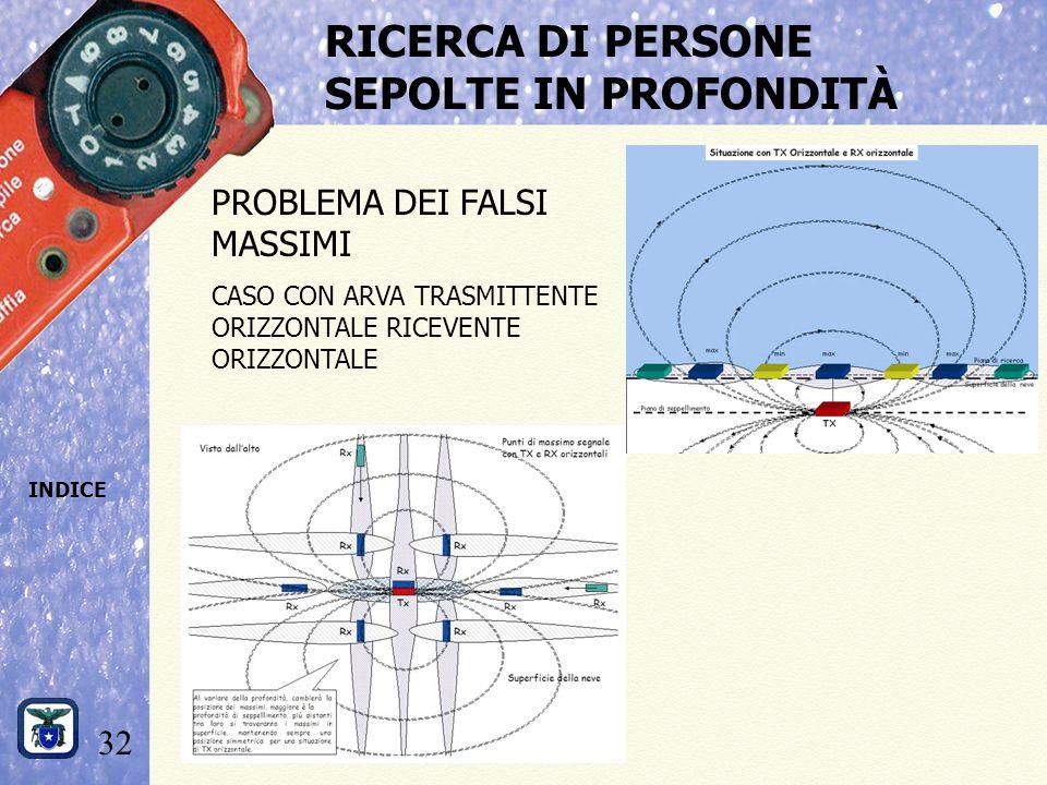 32 INDICE RICERCA DI PERSONE SEPOLTE IN PROFONDITÀ PROBLEMA DEI FALSI MASSIMI CASO CON ARVA TRASMITTENTE ORIZZONTALE RICEVENTE ORIZZONTALE
