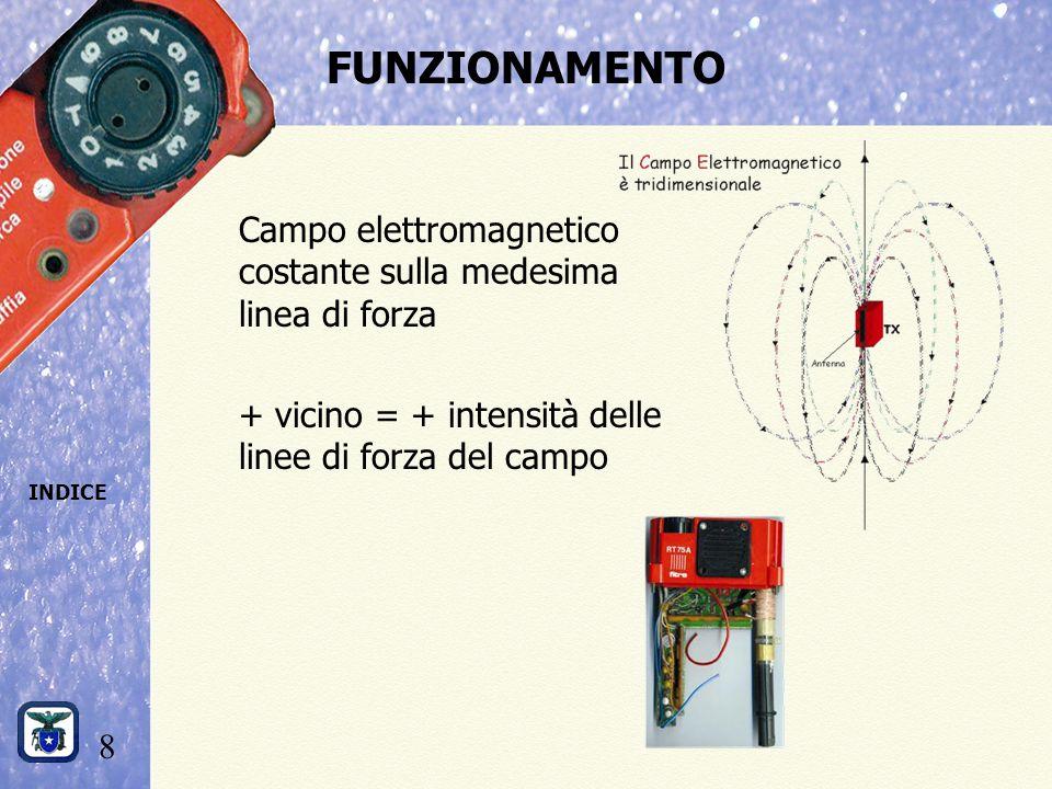 8 INDICE FUNZIONAMENTO Campo elettromagnetico costante sulla medesima linea di forza + vicino = + intensità delle linee di forza del campo